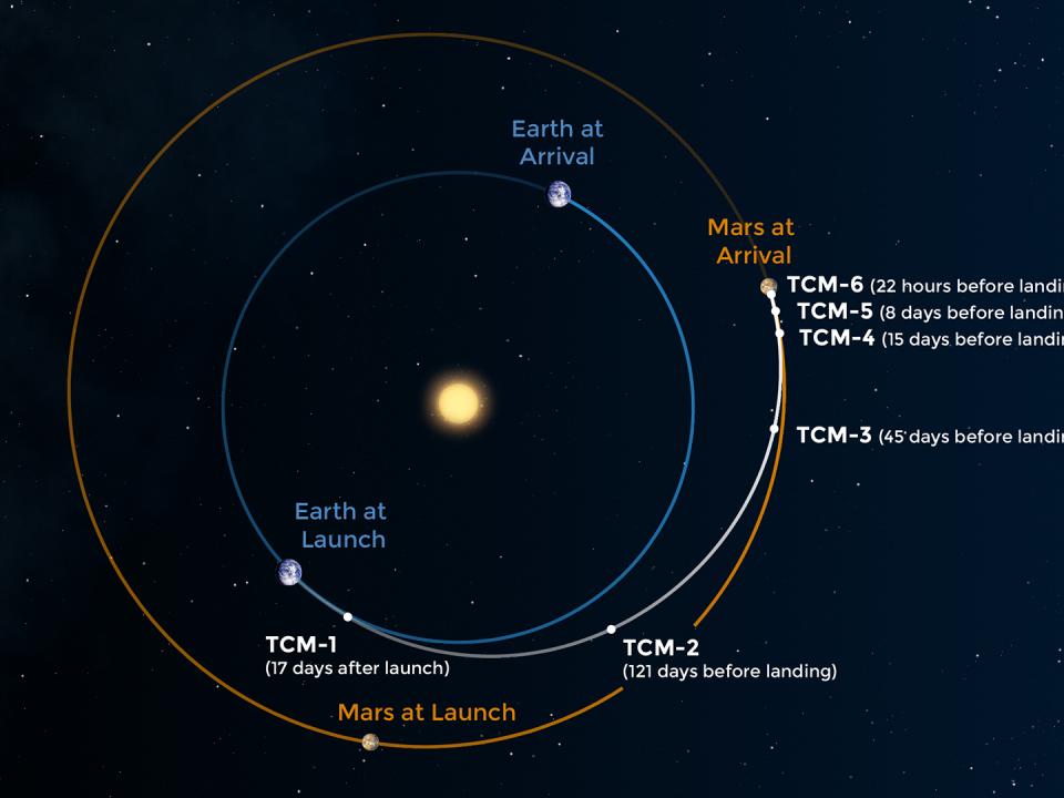 Mit Mathematik zu den Grenzen des Sonnensystems